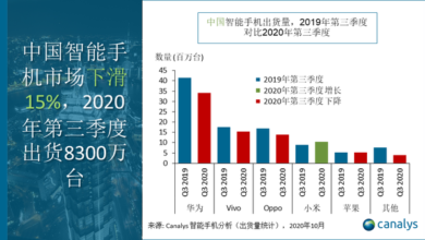 Photo of In 2020, Q3 Huawei will ship 34.2 million mobile phones and its share will drop to 41.2% From Canalys