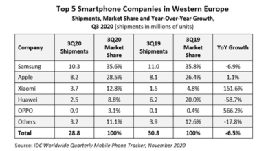 Photo of In 2020, Q3 millet mobile phone market share in Western Europe will reach 12.8%, with a year-on-year increase of 151.6% From IDC