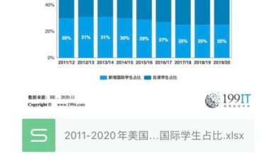 Photo of Proportion of new international students in American universities from 2011 to 2020