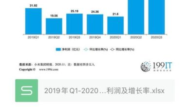 Photo of Q1-2020 Q3 Xiaomi group net profit and growth rate