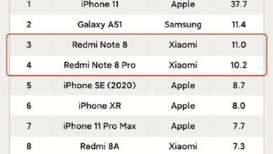 Photo of In the first half of 2020, the sales volume of iPhone 11 ranked first with 37.7 million From Omdia