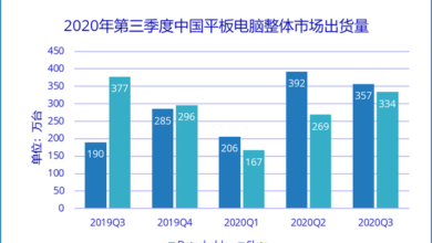 Photo of The volume of tablet computers in China was about 6.9 million in the third quarter of 2020, up 21.7% year on year From IDC