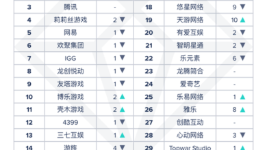 Photo of Top 30 overseas revenue of Chinese manufacturers and applications in October 2020 From App Annie