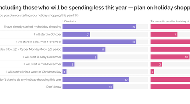 Photo of Nearly 70% of Americans plan to shop on holiday From YouGov