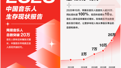 Photo of Netease cloud music has more than 200000 musicians From A report on the present situation of Chinese music life