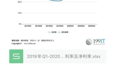 Photo of Tencent's gross and net interest rates from Q1, 2019 to Q3, 2020