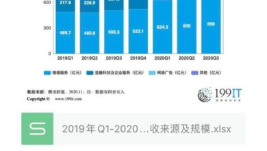 Photo of Revenue source and scale of Tencent from Q1, 2019 to Q3, 2020