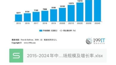 Photo of Market size and growth rate of China's Pan entertainment industry from 2015 to 2024