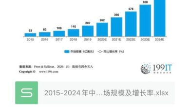 Photo of China's fashion toy market size and growth rate from 2015 to 2024