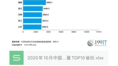Photo of Top 10 provinces of China's public charging facilities in October 2020