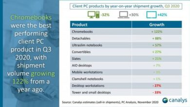 Photo of In 2020, Q3 will ship 9.4 million chromebooks worldwide, up 122% year on year From Canalys
