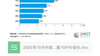 Photo of Top 10 provinces in China in October 2020