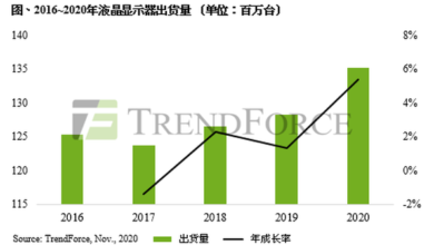 Photo of In 2020, the annual growth rate of LCD will reach 5.4% From TrendForce