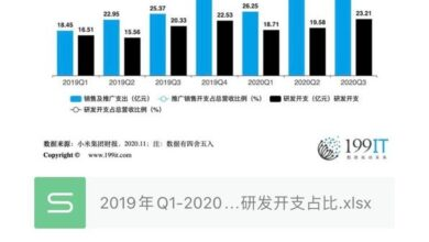 Photo of Proportion of sales and R & D expenditure of Q3 Xiaomi group from Q1, 2019 to 2020
