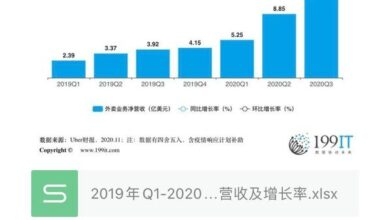 Photo of Net revenue and growth rate of Q3 Uber / Uber takeout business from Q1, 2019 to 2020