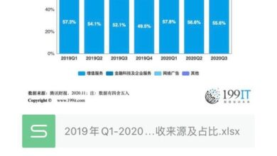 Photo of Revenue source and proportion of Q3 Tencent in 2019 q1-2020