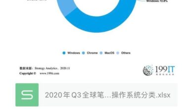 Photo of Q3 global notebook market share by operating system in 2020