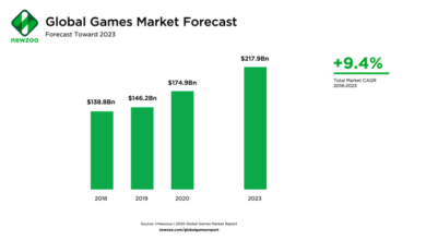 Photo of It is estimated that the global game market share will be 174.9 billion US dollars in 2020, with a year-on-year increase of 20% From Newzoo,