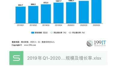 Photo of Revenue scale and growth rate of Tencent from Q1, 2019 to Q3, 2020