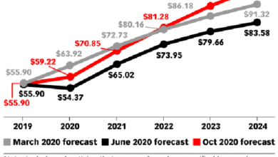 Photo of It is estimated that US search advertising spending will reach US $55.9 billion in 2020, up 5.9% year on year From eMarketer