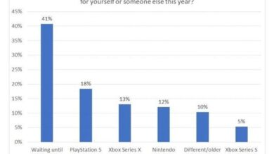 Photo of More than a third of American players want to buy the next generation of games From Baird