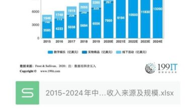 Photo of Market revenue sources and scale of Pan entertainment industry in China from 2015 to 2024