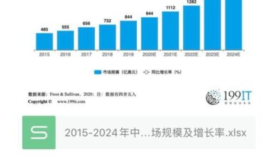 Photo of China's IP licensing market size and growth rate from 2015 to 2024