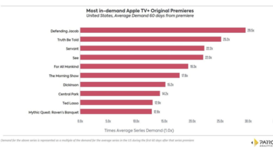 Photo of Research Report shows growing demand for Apple TV + From Parrot Analytics