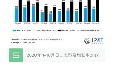 Photo of Growth rate of Japan's machine tool orders from January 2020 to October 2020