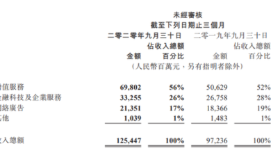 Photo of In 2020, the net profit of Q3 Tencent is 38.54 billion yuan, with a year-on-year increase of 89% From Tencent Financial Report