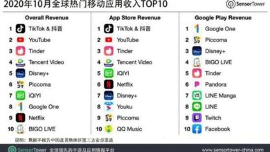 Photo of Global top mobile applications in October 2020 From Sensor Tower