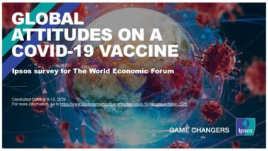Photo of Global attitude towards covid-19 vaccine From Ipsos