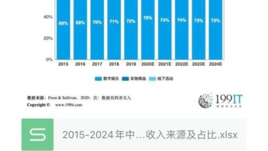 Photo of Market revenue sources and share of Pan entertainment industry in China from 2015 to 2024