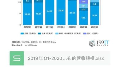 Photo of Q3 Uber / Uber revenue scale by region from Q1, 2019 to 2020