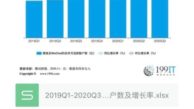 Photo of Number and growth rate of monthly active accounts of wechat and wechat from 2019q1 to 2020q3
