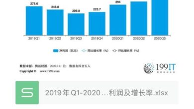 Photo of Net profit and growth rate of Tencent from Q1, 2019 to Q3, 2020