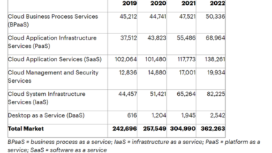 Photo of It is estimated that global end user cloud spending will reach US $304.9 billion in 2021, with an increase of 18.4% From Gartner