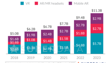Photo of It is estimated that the global VR game revenue will increase by 119% in 2020 From SuperData.