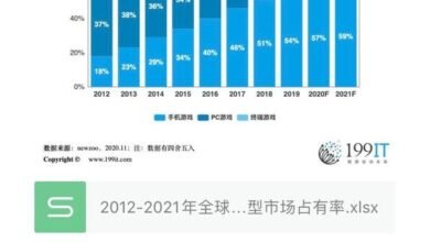 Photo of Market share of major global game types in 2012-2021