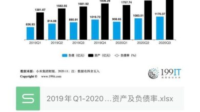 Photo of Assets and liabilities ratio of Q3 Xiaomi group from Q1, 2019 to Q3, 2020