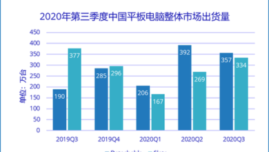 Photo of In 2020, Q3 will ship 6.9 million tablets in China, with a year-on-year increase of 21.7% From IDC