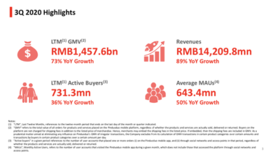 Photo of 3q20 achievement establishes the second elder brother position of domestic e-commerce From Pinduoduo