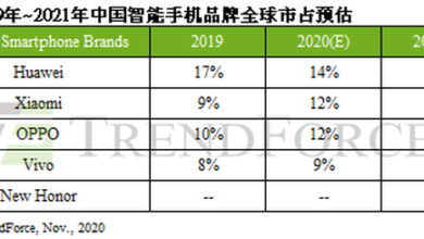 Photo of Limited wafer foundry capacity is in short supply in 2021, and it is estimated that new glory market will account for about 2% From TrendForce