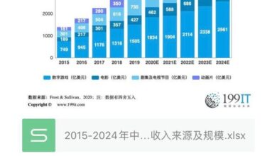 Photo of Revenue source and scale of China's IP adaptation entertainment market from 2015 to 2024