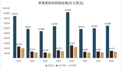 Photo of 4q20 iPhone sales weak in Greater China From Apple