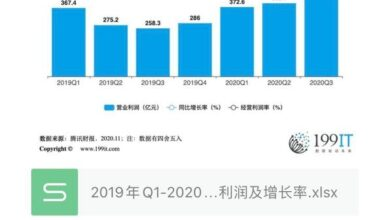 Photo of Operating profit and growth rate of Tencent from Q1, 2019 to Q3, 2020