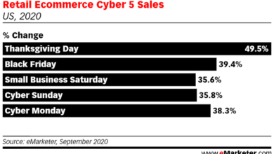 Photo of In 2020, the online sales of Thanksgiving Day in the United States will reach 5.1 billion US dollars, with a year-on-year increase of 21.5% From Adobe Analytics