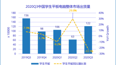 Photo of In 2020, Q3 will ship 1.22 million sets of tablet computers for Chinese students, ranking first in terms of high share From IDC