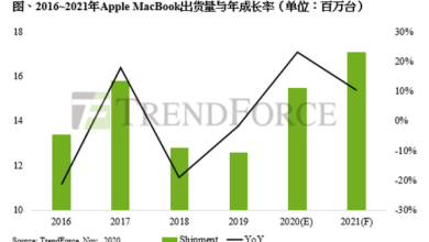 Photo of It is estimated that the global MacBook shipment will reach 15.5 million in 2021, with an annual growth of 23.1% From TrendForce