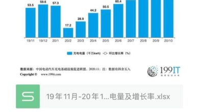 Photo of Charging capacity and growth rate of China's public charging facilities from November 19 to October 20